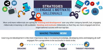 Strategies to engage and motivates millennials